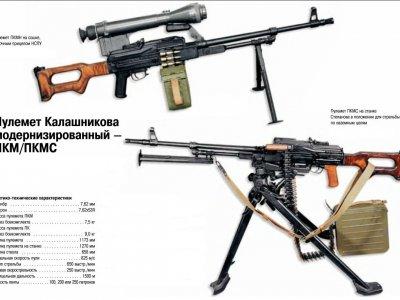 Тактико-технические характеристики основных образцов отечественного вооружения
